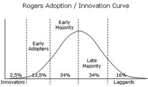 innovation_adoption_curve_rogers